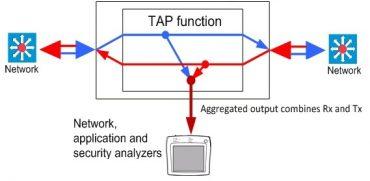 Aggregation Tap flow