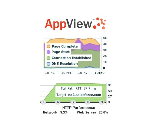 AppView Web