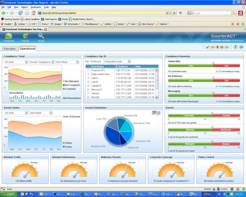 ForeScout dashboard