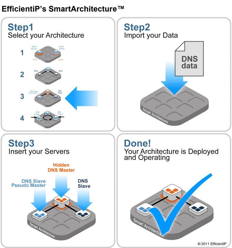 EfficientIP Smart Architecture