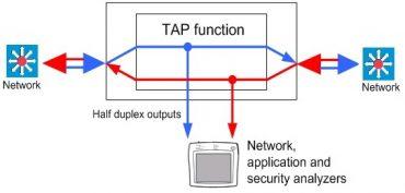 Standard Tap flow