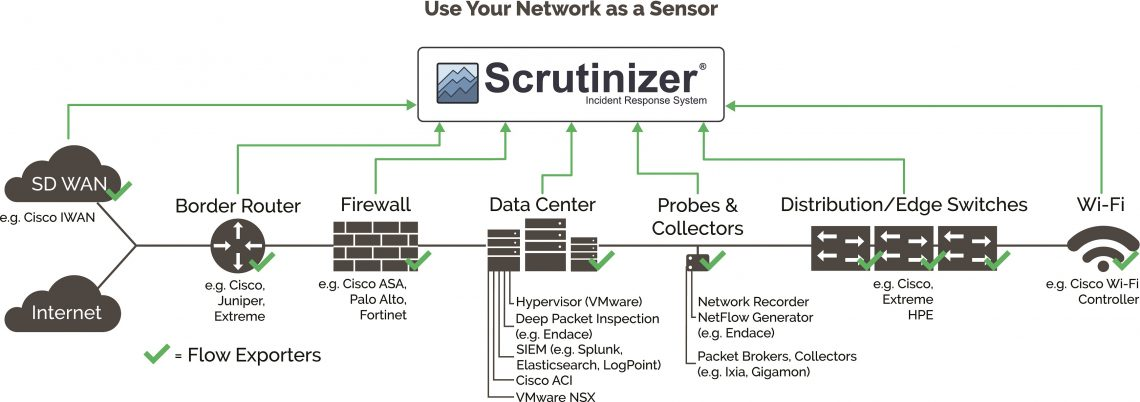 Scrutinizer_Network as a Sensor