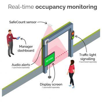 Irisys Occupancy Monitoring Demo