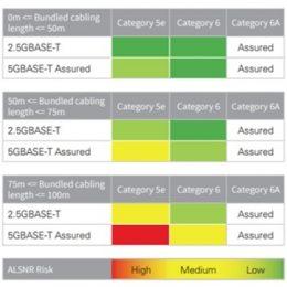 MultiGig Ethernet vs Category 5e, 6 and 6A